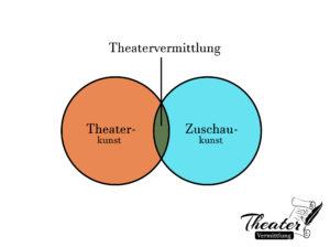 schemata-theatervermittlung_1
