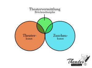 schemata-theatervermittlung_2