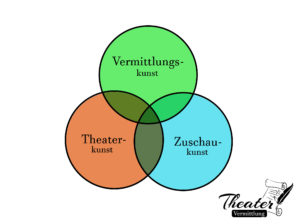schemata-theatervermittlung_3